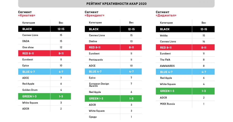 AKAR Ranking 2020
